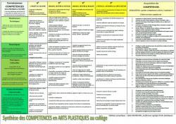 Tableau des compétences en arts plastiques